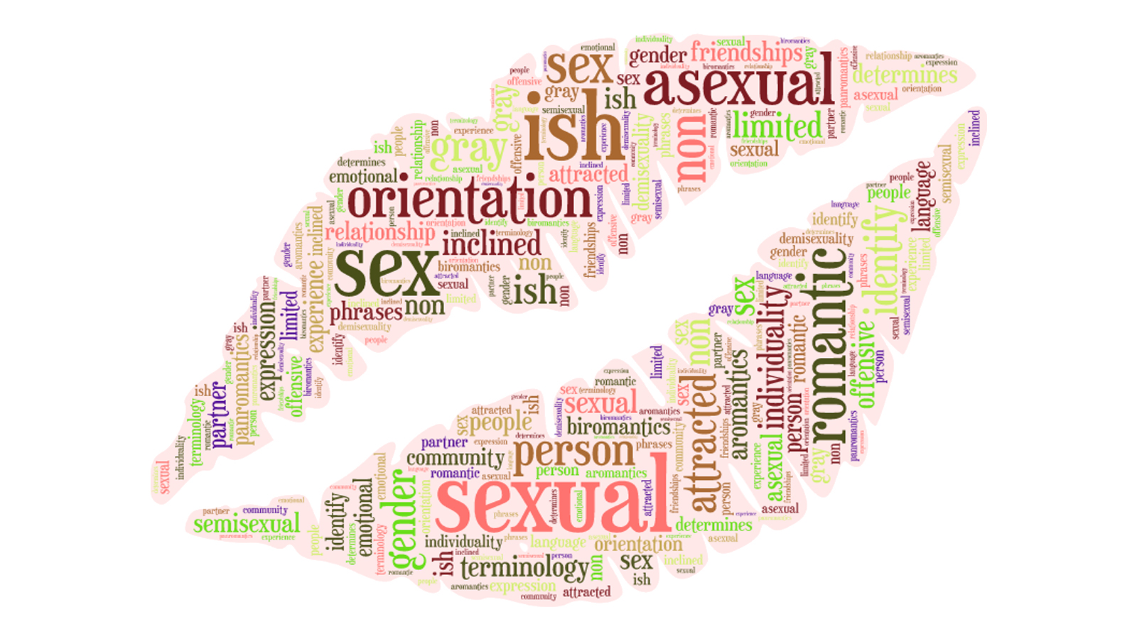 Asexual Identities